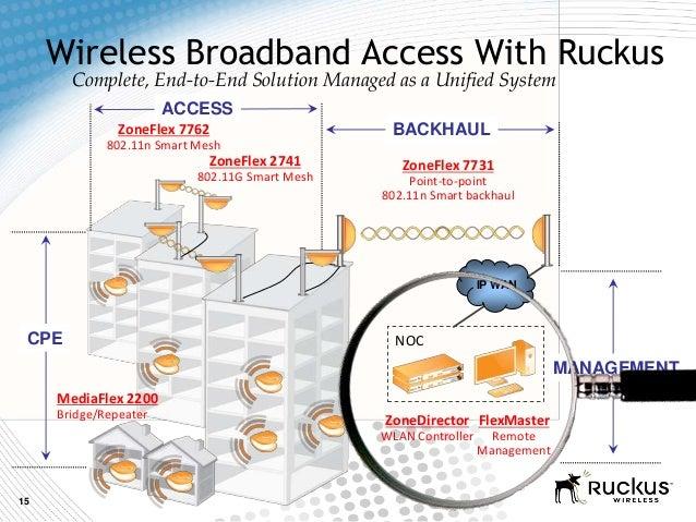 15Wireless Broadband Access With RuckusNOCCPEMANAGEMENTBACKHAULACCESSIP WANFlexMasterRemoteManagementZoneDirectorWLAN Cont...