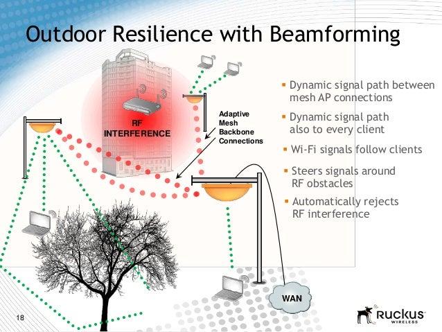 18Outdoor Resilience with BeamformingWANAdaptiveMeshBackboneConnectionsRFINTERFERENCE Dynamic signal path betweenmesh AP ...