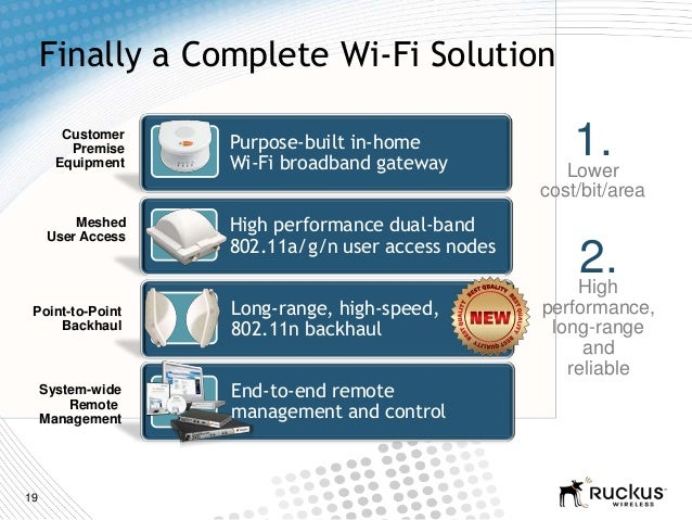 19Finally a Complete Wi-Fi Solution1.Lowercost/bit/areaCustomerPremiseEquipmentMeshedUser AccessPoint-to-PointBackhaul2.Hi...
