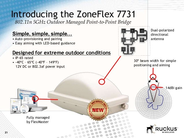 21-30-25-20-15-10-505101520Introducing the ZoneFlex 7731802.11n 5GHz Outdoor Managed Point-to-Point Bridge14dBi gain30º be...