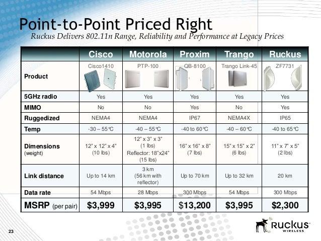 23Point-to-Point Priced RightCisco Motorola Proxim Trango RuckusProductCisco1410 PTP-100 QB-8100 Trango Link-45 ZF77315GHz...