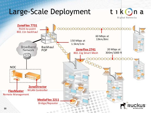 25Large-Scale DeploymentZoneFlex 7731Point-to-point802.11n backhaulFlexMasterRemote ManagementZoneDirectorWLAN ControllerM...