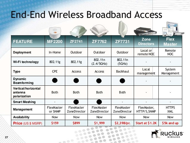 27End-End Wireless Broadband AccessFEATURE MF2200 ZF2741 ZF7762 ZF7731ZoneDirectorsFlexMasterDeployment In-Home Outdoor Ou...