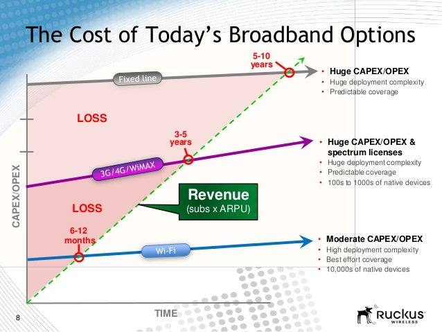 8LOSSLOSSCAPEX/OPEXTIMEThe Cost of Today's Broadband Options3-5yearsRevenue(subs x ARPU)5-10years• Huge CAPEX/OPEX &spectr...