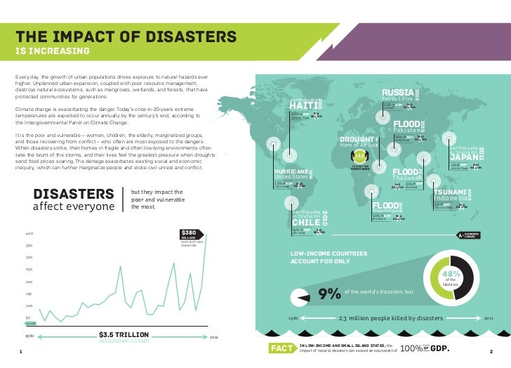 The Impact of Disastersis IncreasingEvery day, the growth of urban populations drives exposure to natural hazards everhigh...