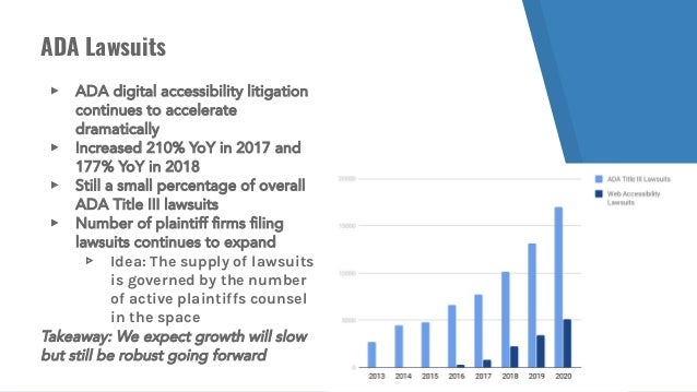 ADA Lawsuits ▸ ADA digital accessibility litigation continues to accelerate dramatically ▸ Increased 210% YoY in 2017 and ...