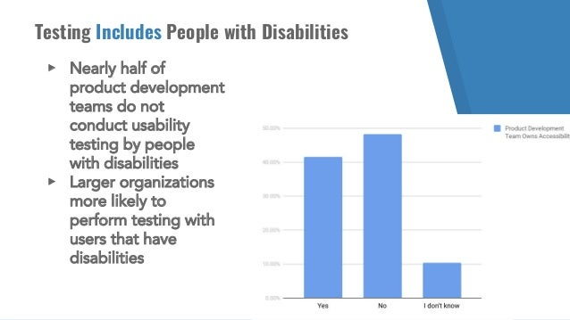 Testing Includes People with Disabilities ▸ Nearly half of product development teams do not conduct usability testing by p...