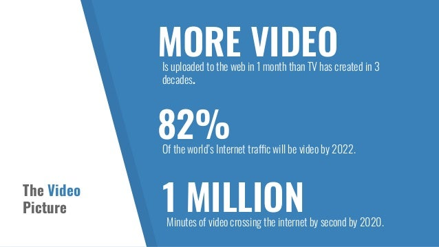 The Video Picture MORE VIDEOIs uploaded to the web in 1 month than TV has created in 3 decades. 82%Of the world's Internet...