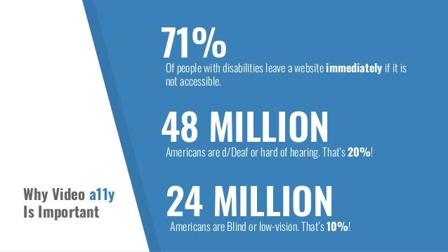 Why Video a11y Is Important 71%Of people with disabilities leave a website immediately if it is not accessible. 48 MILLION...