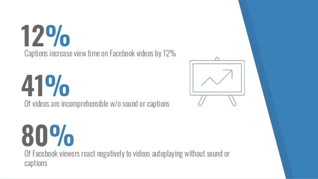 12%Captions increase view time on Facebook videos by 12% 41%Of videos are incomprehensible w/o sound or captions 80%Of Fac...