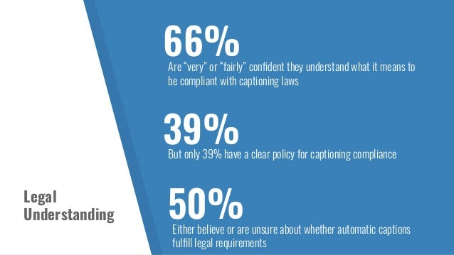 36%Said budet was the biggest barrier to captioning 35%Said resource time was the biggest barrier to captioning 29%Said th...