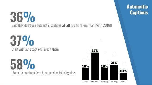 28%Said legal compliance was their biggest motivator for captioning 22%Caption for user engagement 22%Caption to enhance l...