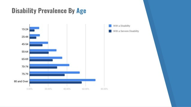 Disability Prevalence By Age