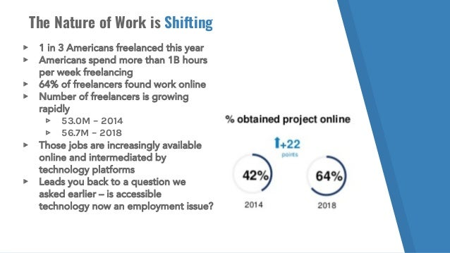 The Nature of Work is Shifting ▸ 1 in 3 Americans freelanced this year ▸ Americans spend more than 1B hours per week freel...
