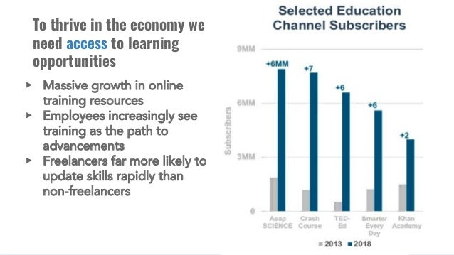 To thrive in the economy we need access to learning opportunities ▸ Massive growth in online training resources ▸ Employee...