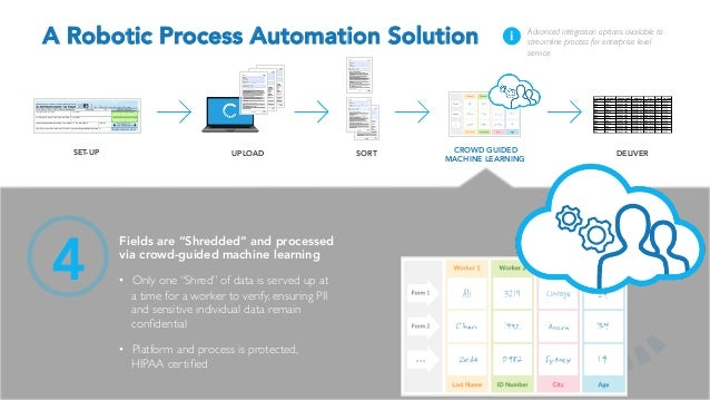 What You Need To Know About Robotic Process Automation How It Works