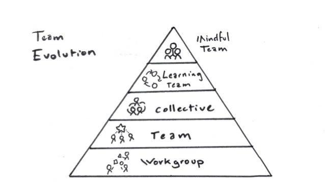 Position Profile •Define the role •Define the skills •Create the profile •Use the profile in reviews and 1:1s