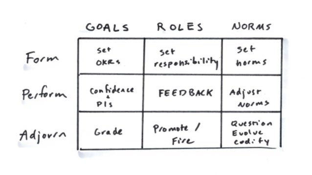Design the team you need to succeed
