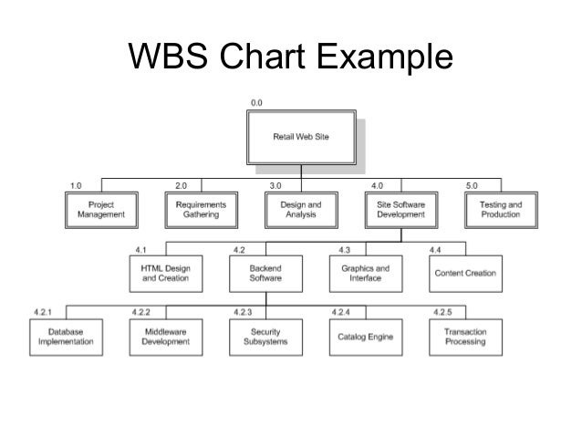 Wbs, estimation and scheduling
