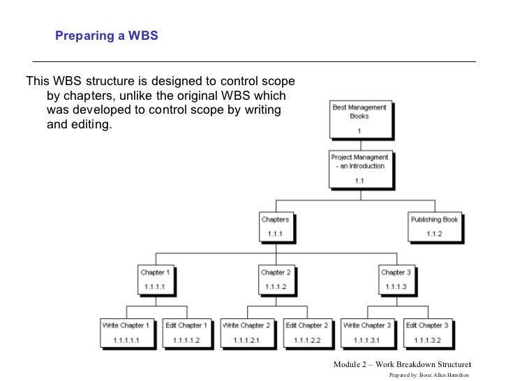 Preparing a WBS <ul><li>This WBS structure is designed to control scope by chapters, unlike the original WBS which was dev...