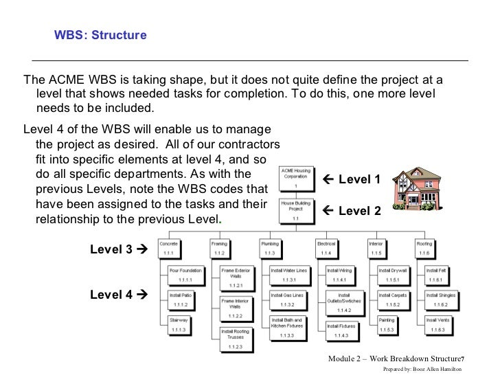 Wbs For Building Project