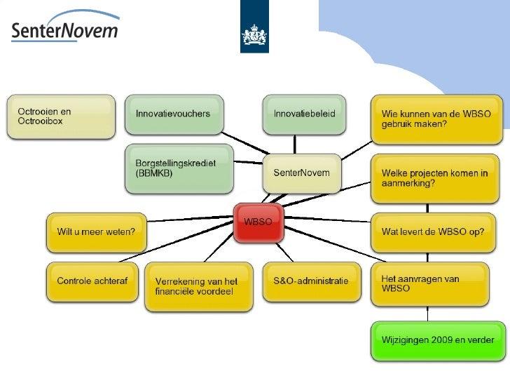 Wbso Module 3 Slide 2
