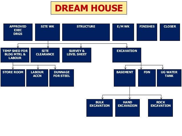 Wbs ppt Schedule for building a house