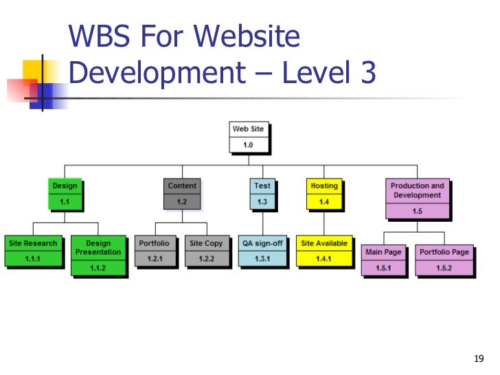 website development wbs presentation
