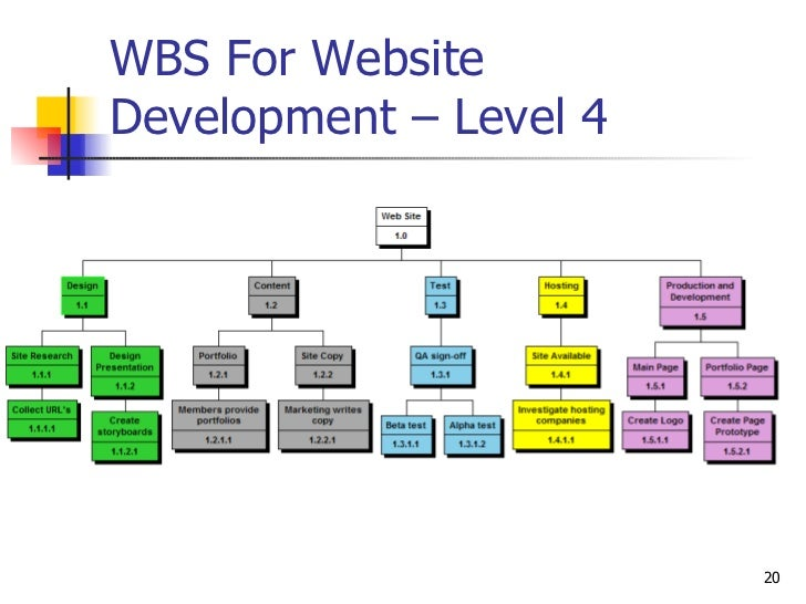 website development wbs WBS presentation