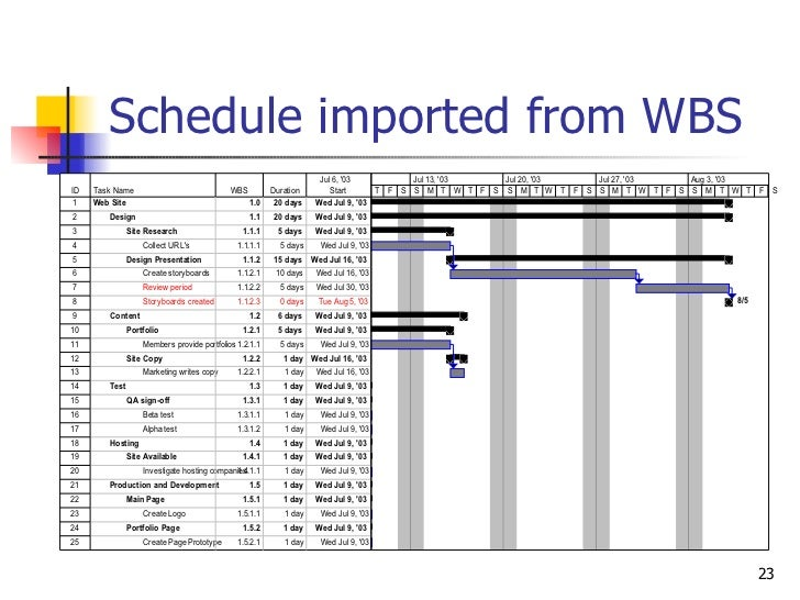 Schedule imported from WBS