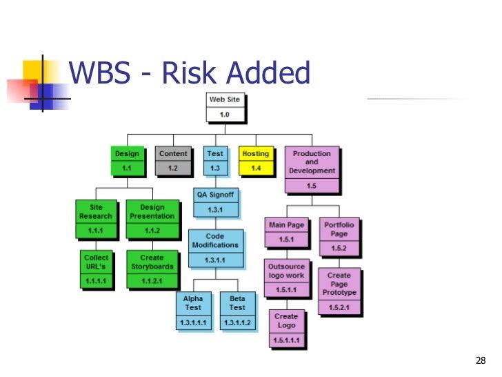 WBS - Risk Added