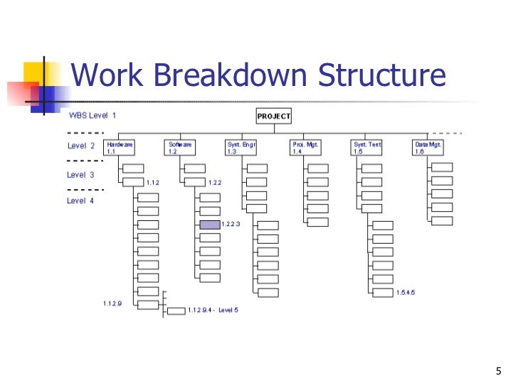 work breakdown structure of the hospital As a capital works project, the risks on the fiona stanley hospital are now  reducing suitable  associated with the project's work breakdown structure.