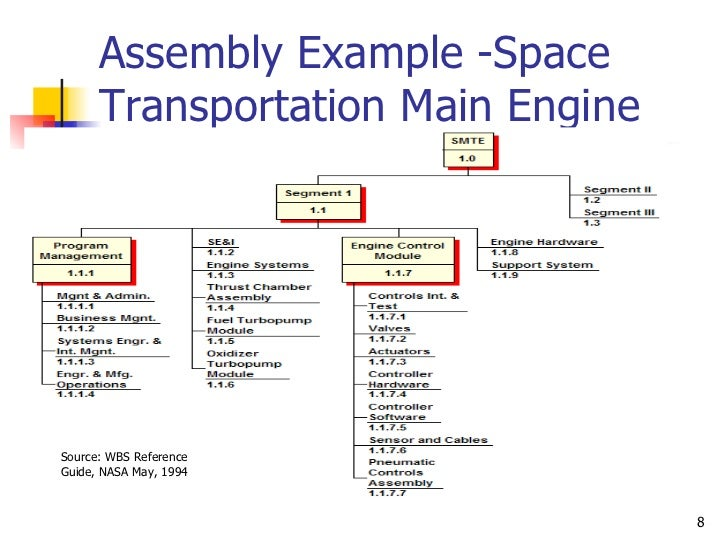 Assembly Example -Space Transportation Main Engine Source: WBS Reference Guide, NASA May, 1994
