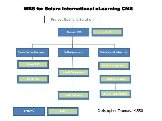 Wbs Solara International E Learning Cms