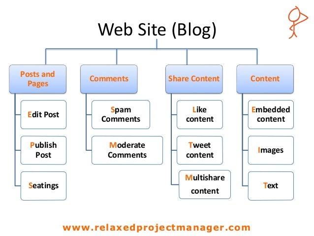 Wbs Web Site