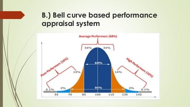 Performance Appraisal In It Industry