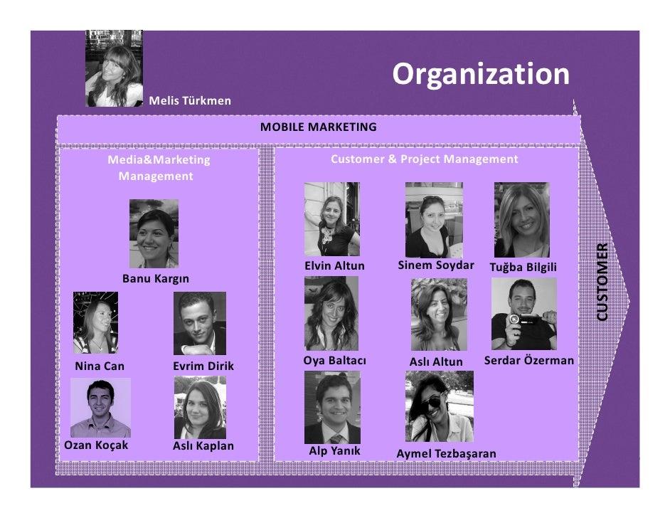 Organization              Melis Türkmen                                MOBILE MARKETING        Media&Marketing            ...