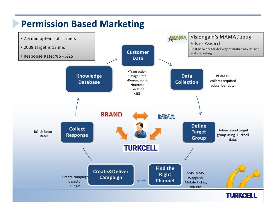 Permission Based Marketing • 7.6 mio opt–in subscribers                                                          Visiongai...