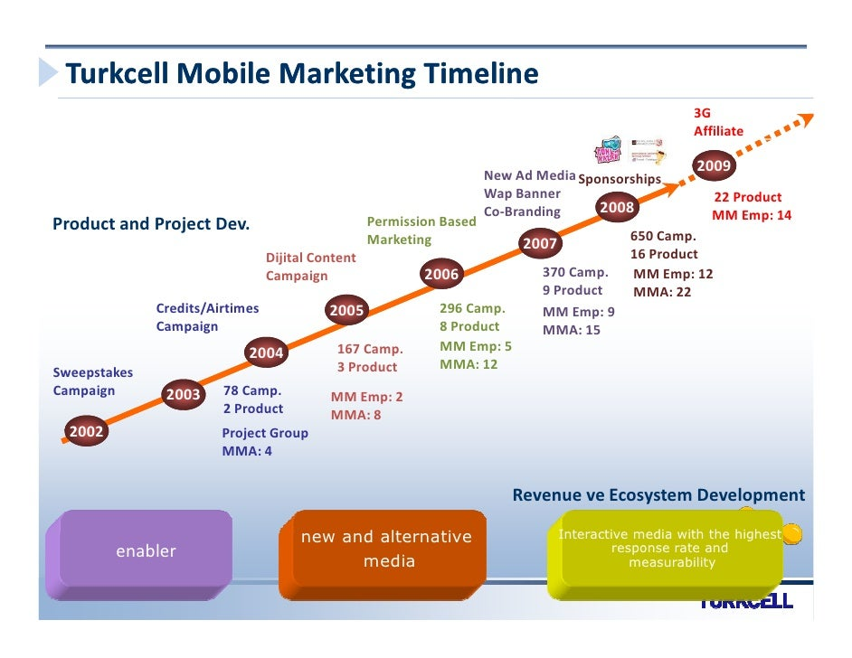 turkcell marketing Turkcell iletisim hizmetleri as is engaged in the provision of  mobile broadband, mobile applications, mobile marketing business, authentication.