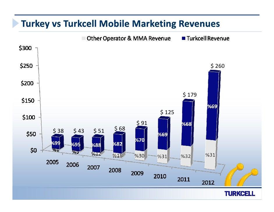 Turkey vs Turkcell Mobile Marketing Revenues                                                             $ 260            ...