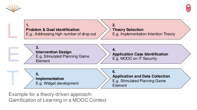 Example for a theory-driven approach: Gamification of Learning in a MOOC Context 1. Problem & Goal identification E.g.: Ad...