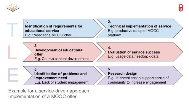 1. Identification of requirements for educational service E.g.: Need for a MOOC offer 2. Technical implementation of servi...
