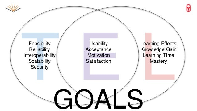 Feasibility Reliability Interoperability Scalability Security Learning Effects Knowledge Gain Learning Time Mastery Usabil...