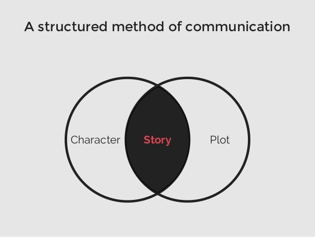 A structured method of communication StoryCharacter Plot