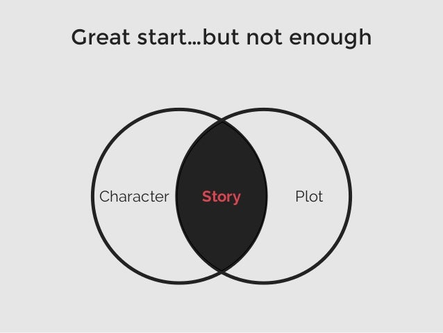Great start…but not enough StoryCharacter Plot
