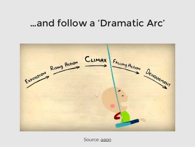 …and follow a 'Dramatic Arc' Source: aeon
