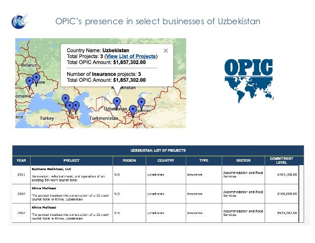 OPIC's presence in select businesses of Uzbekistan