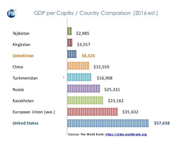 1 Source: The World Bank: https://data.worldbank.org GDP per Capita / Country Comparison (2016 est.) Tajikistan $2...