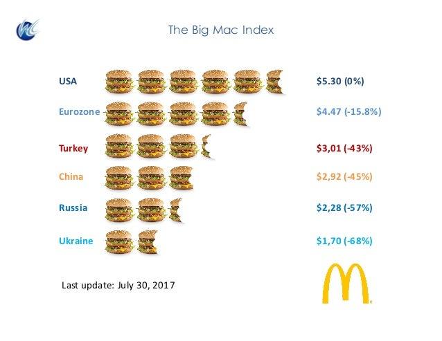 USA $5.30(0%) Eurozone $4.47(-15.8%) China $2,92(-45%) Turkey $3,01(-43%) Russia $2,28(-57%) Ukraine $1,70(-68%) Las...