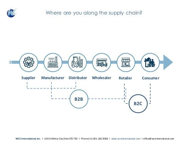 WholesalerSupplier Manufacturer Distributor Retailer Consumer B2B B2C WCCInternational,Inc.I10411MotorCityDrive...